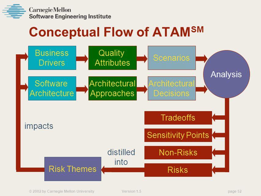 Conceptual Flow of ATAMSM