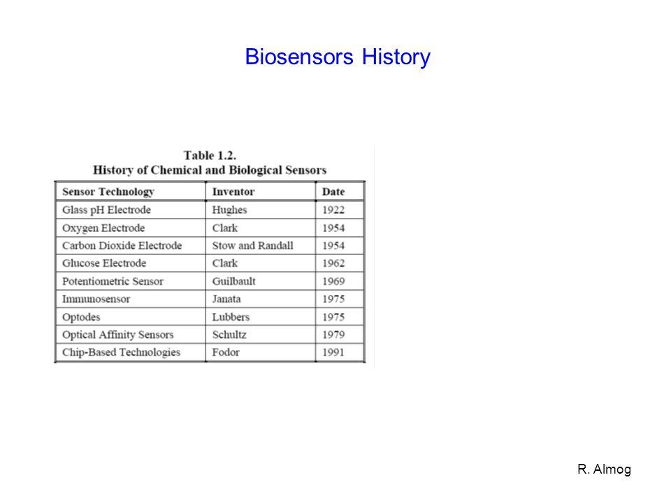 Biosensors History R. Almog