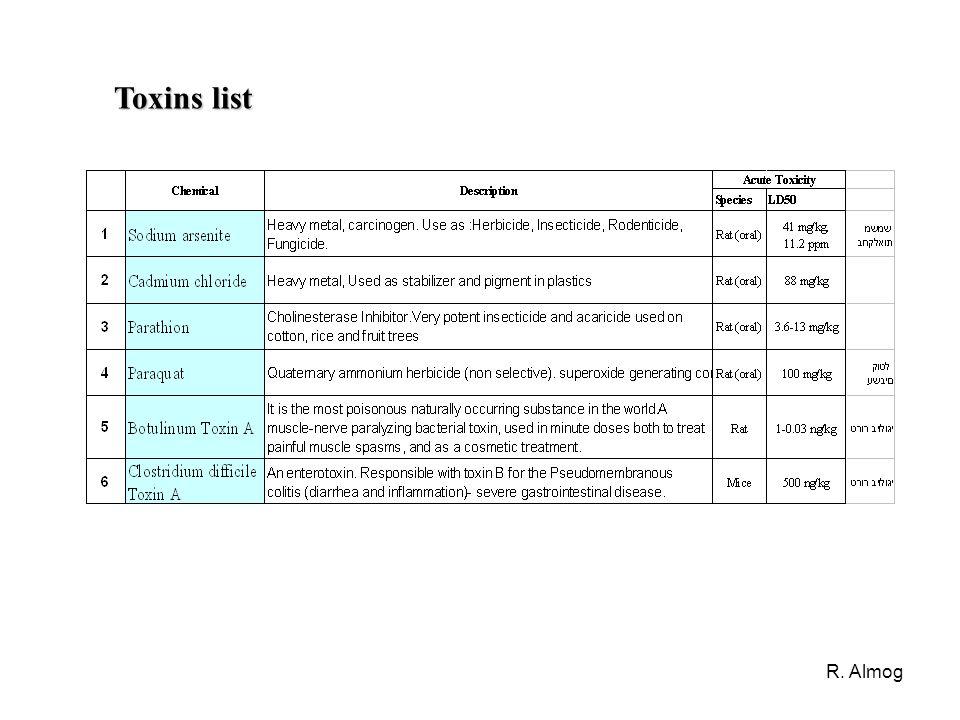 Toxins list R. Almog