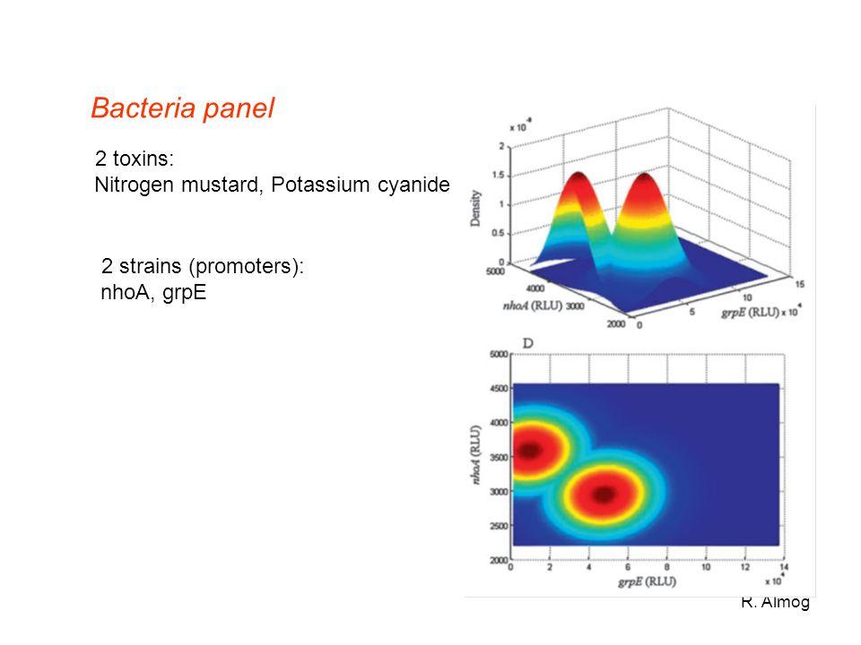 Bacteria panel 2 toxins: Nitrogen mustard, Potassium cyanide
