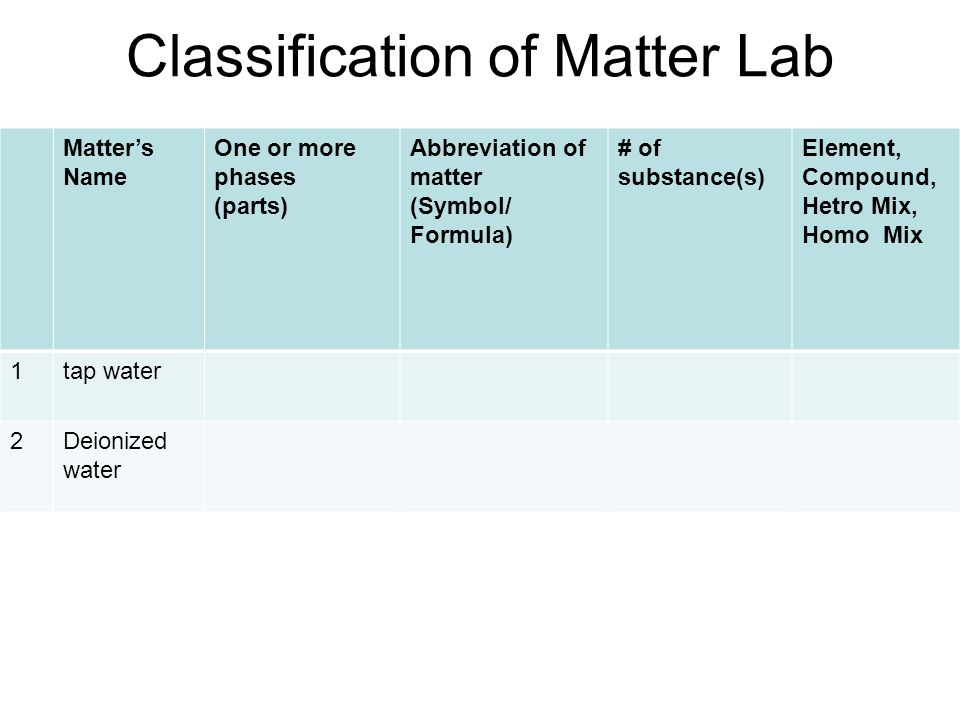 Classification of Matter Lab