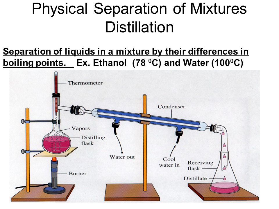 Physical Separation of Mixtures Distillation
