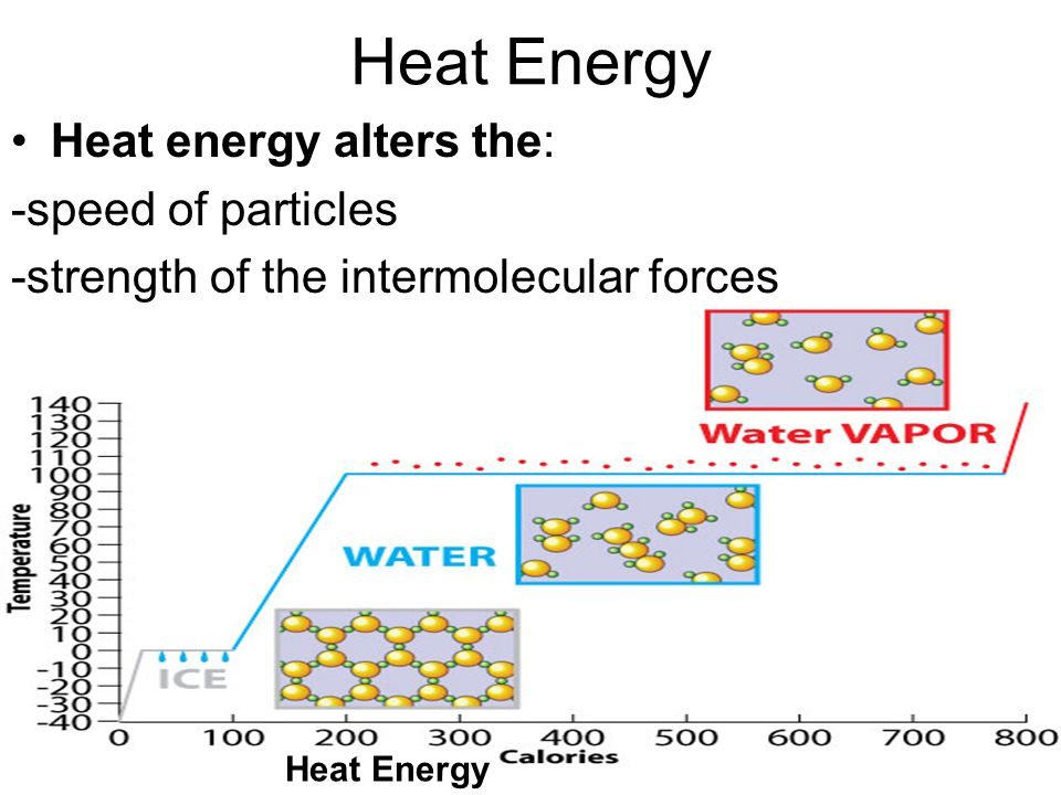 Heat Energy Heat energy alters the: -speed of particles