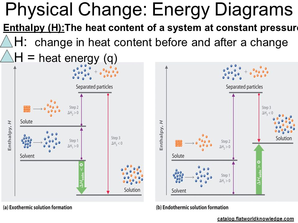 Physical Change: Energy Diagrams