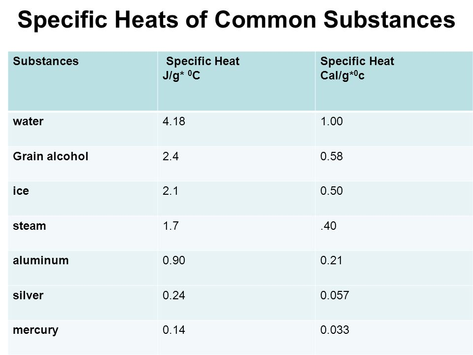 Specific Heats of Common Substances
