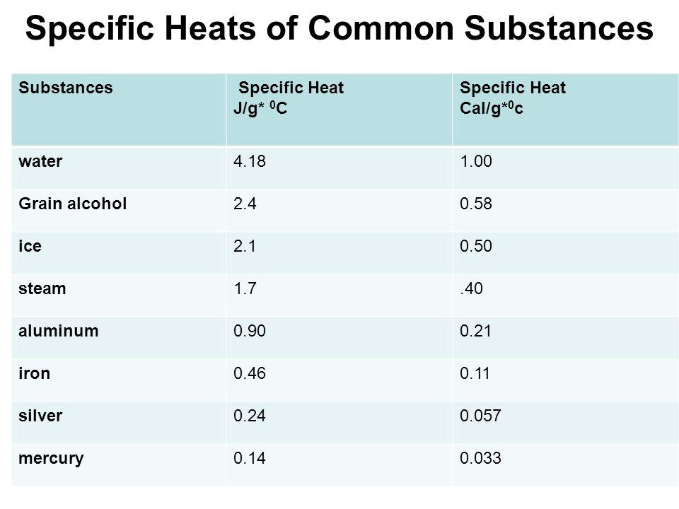 Specific Heats of Common Substances