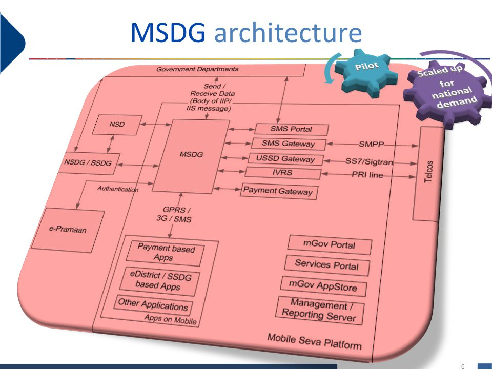 Scaled up for national demand Pilot MSDG architecture
