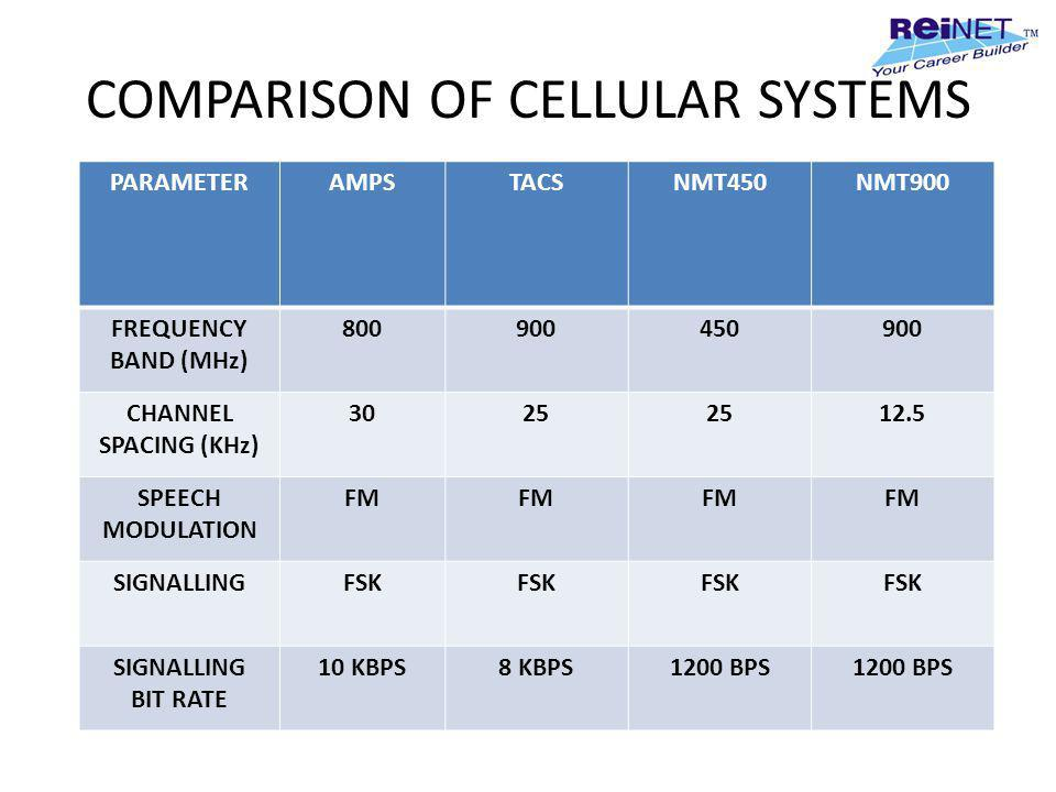 COMPARISON OF CELLULAR SYSTEMS
