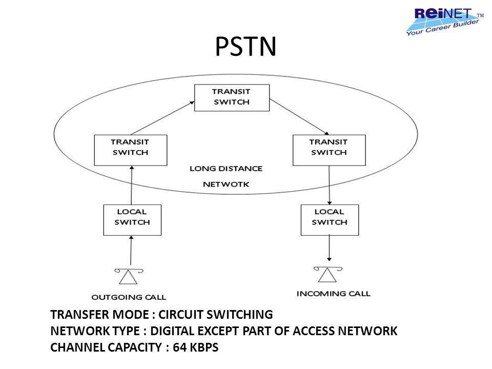 PSTN TRANSFER MODE : CIRCUIT SWITCHING