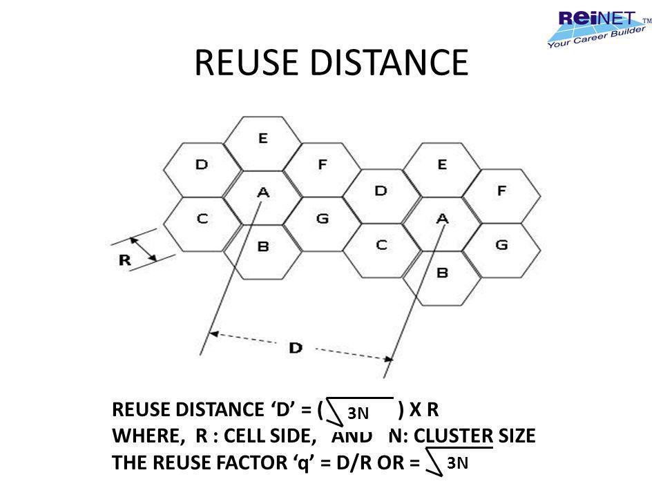 REUSE DISTANCE REUSE DISTANCE 'D' = ( ) X R