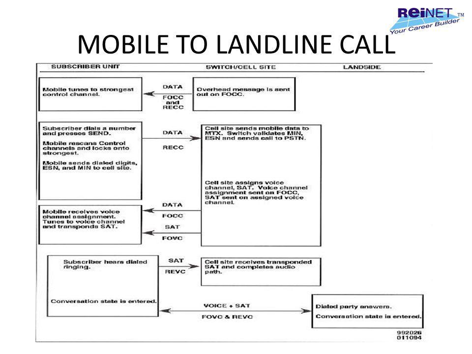 MOBILE TO LANDLINE CALL