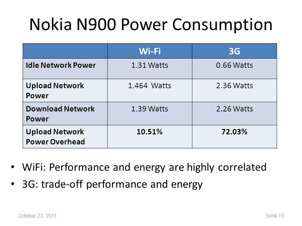 Nokia N900 Power Consumption