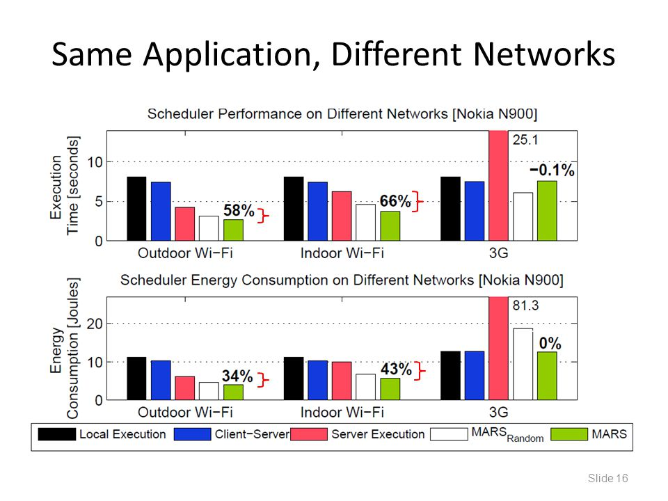 Same Application, Different Networks