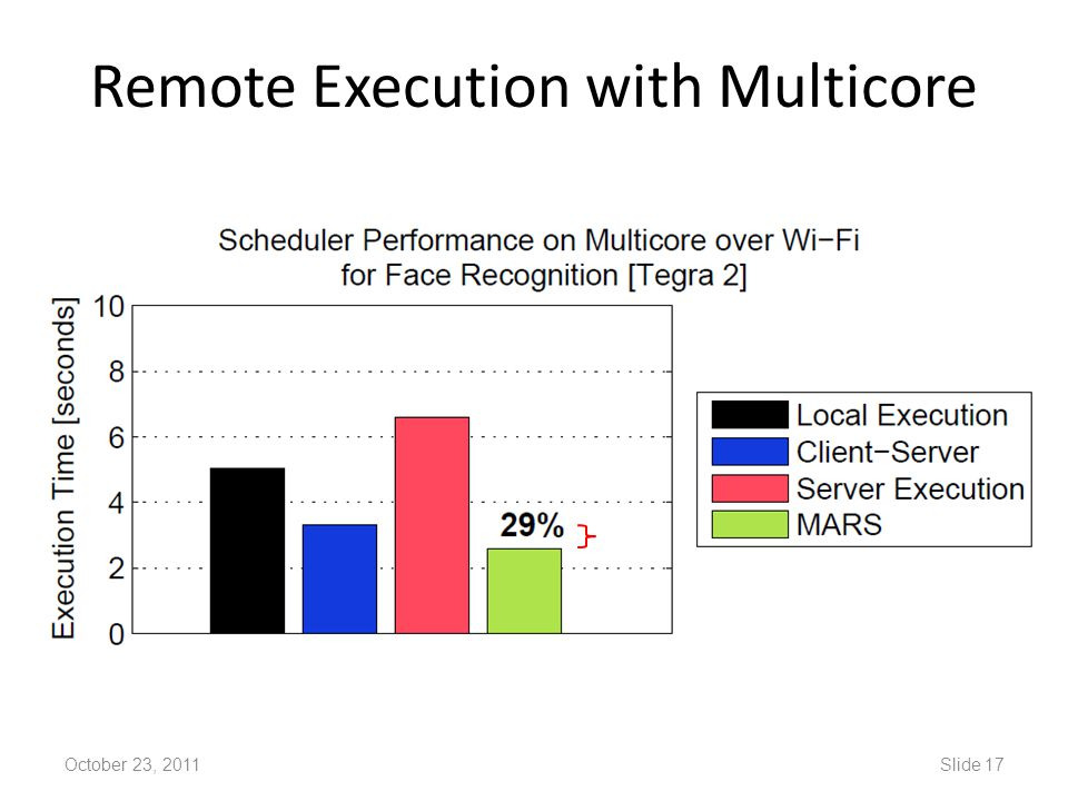Remote Execution with Multicore