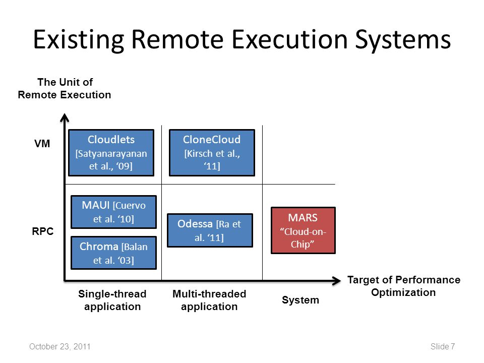 Existing Remote Execution Systems