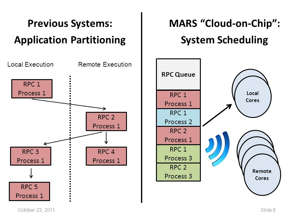 Previous Systems: Application Partitioning MARS Cloud-on-Chip :