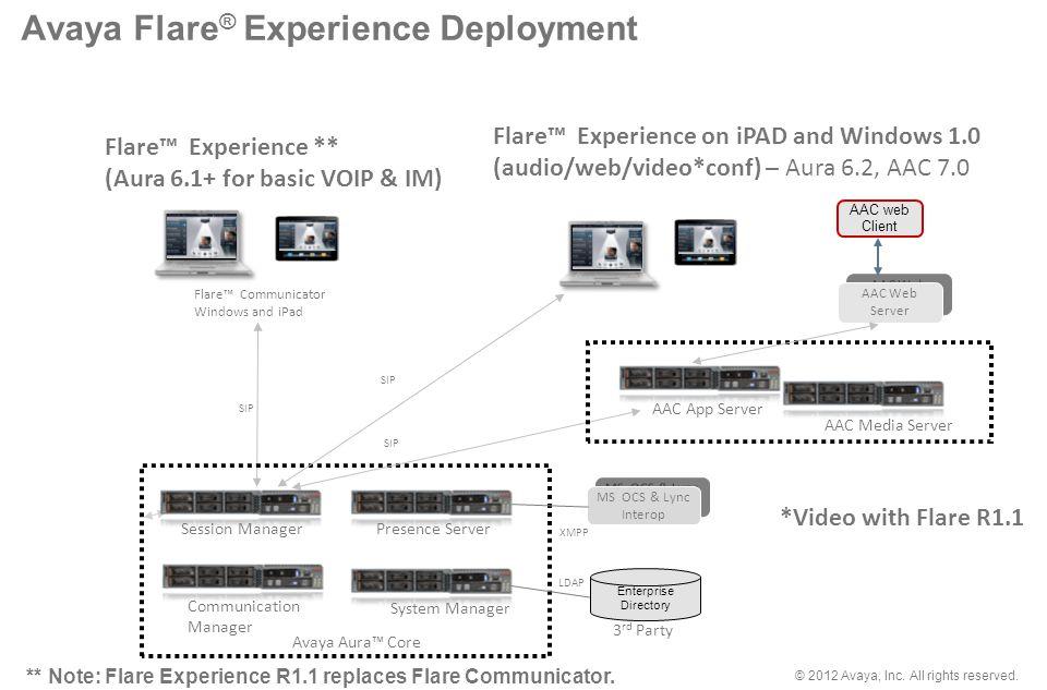 Avaya Flare® Experience Deployment