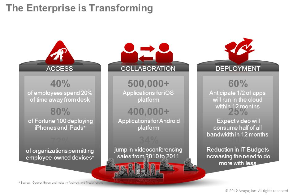 The Enterprise is Transforming