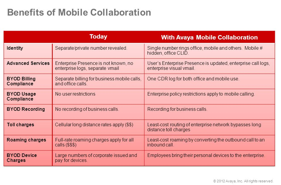 Benefits of Mobile Collaboration