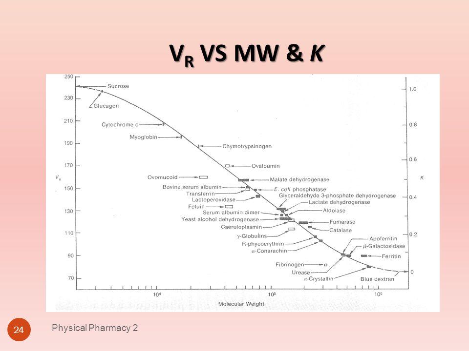 VR VS MW & K Physical Pharmacy 2 Physical Pharmacy 2 4/1/2017