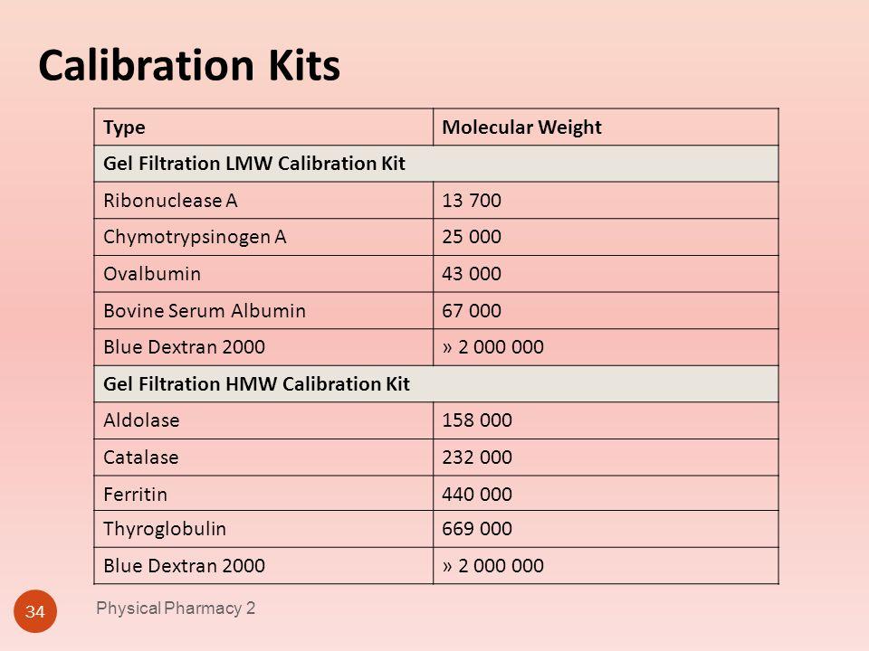 Calibration Kits Type Molecular Weight