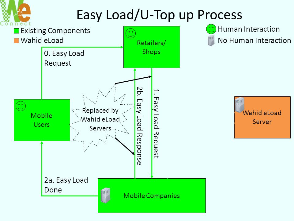 Easy Load/U-Top up Process