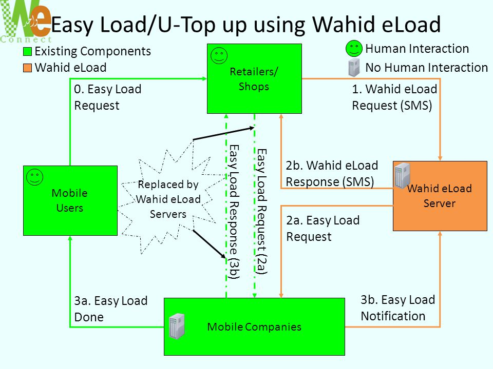 Easy Load/U-Top up using Wahid eLoad