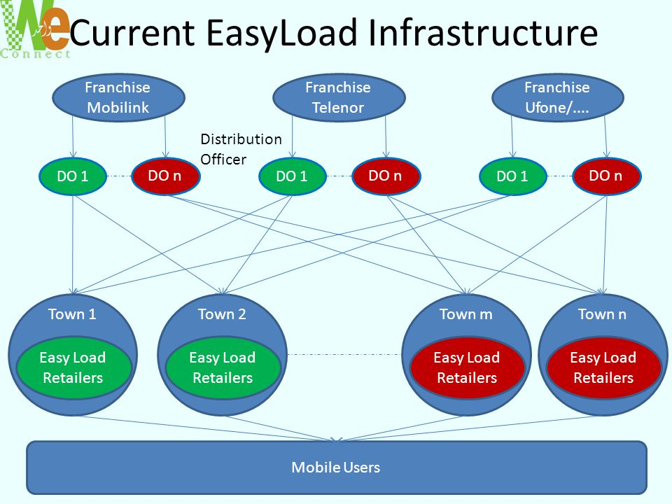 Current EasyLoad Infrastructure