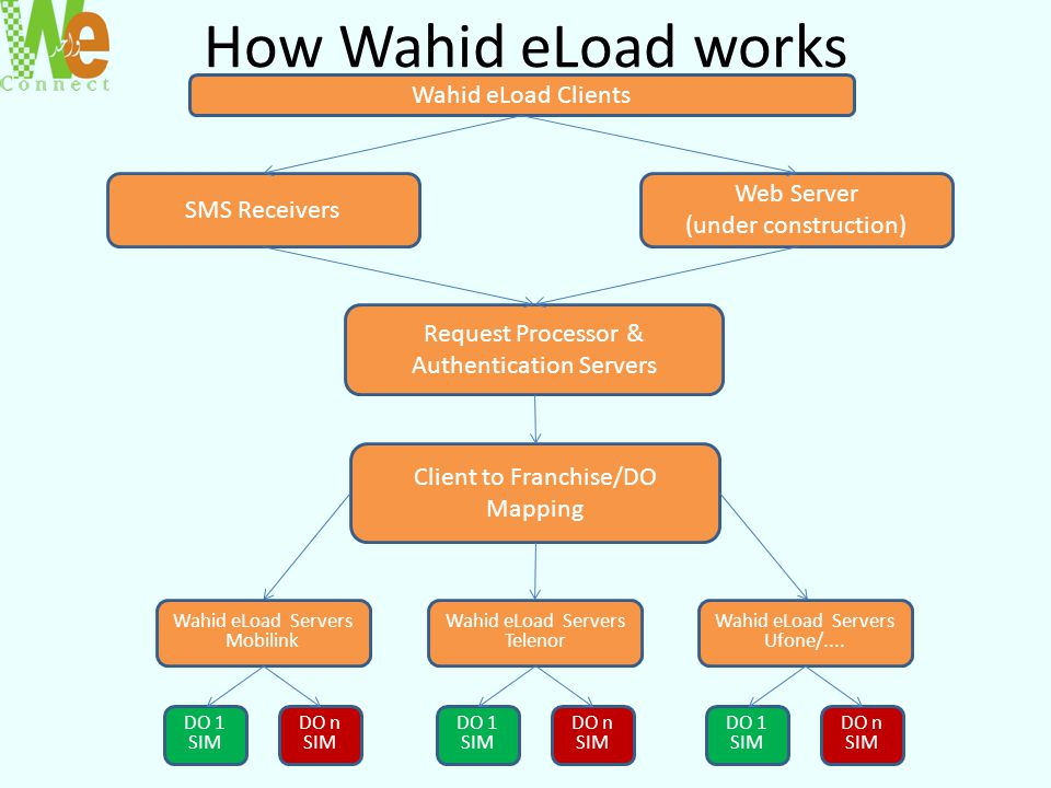 How Wahid eLoad works Wahid eLoad Clients Web Server SMS Receivers