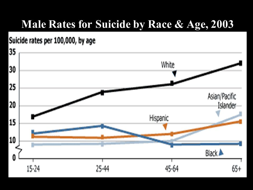 Male Rates for Suicide by Race & Age, 2003