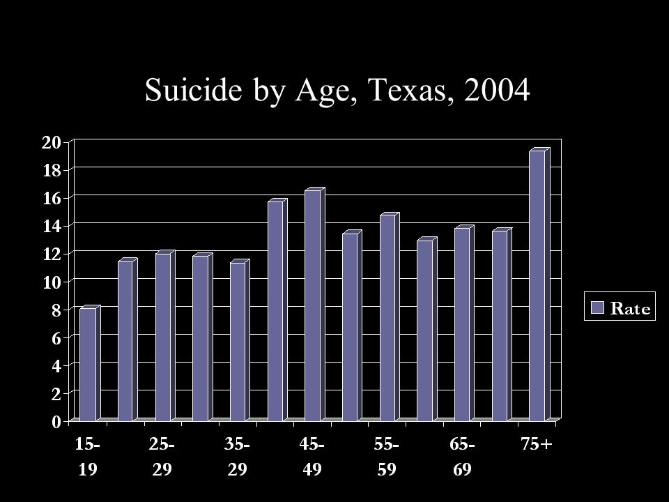 Suicide by Age, Texas, 2004