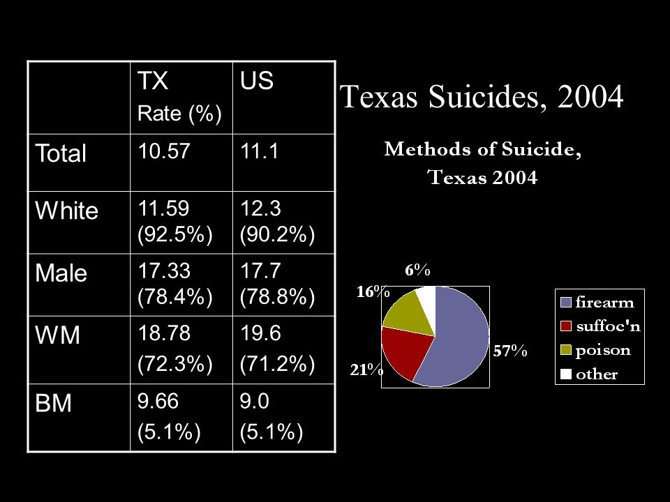 Texas Suicides, 2004 TX US Total White Male WM BM Rate (%) 10.57 11.1