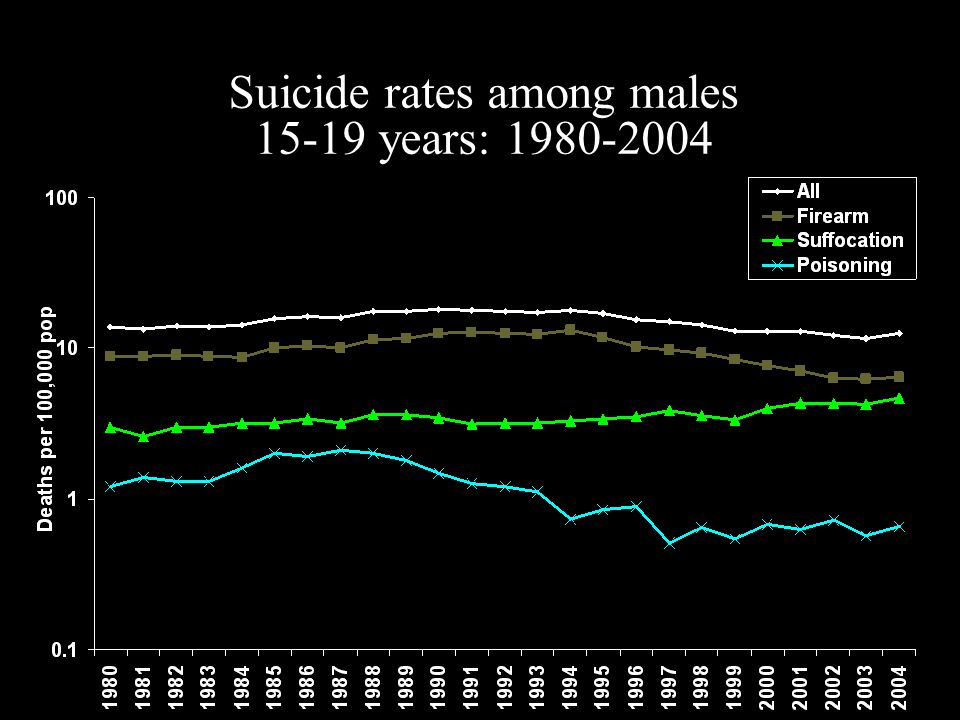 Suicide rates among males 15-19 years: 1980-2004