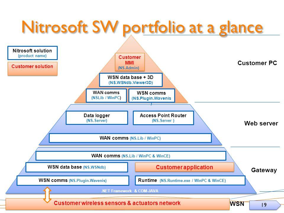 Nitrosoft SW portfolio at a glance