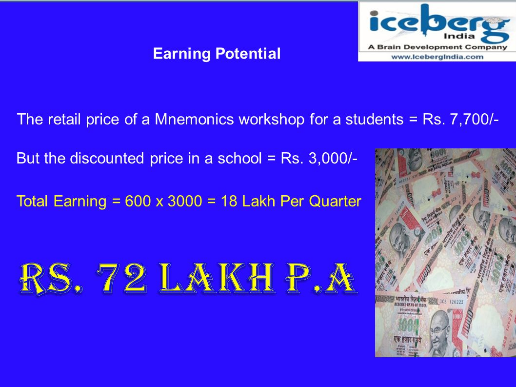 The retail price of a Mnemonics workshop for a students = Rs. 7,700/-