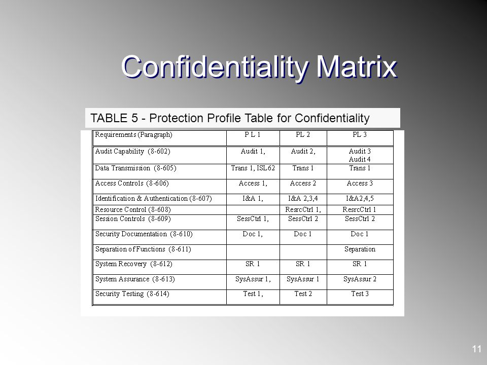 Confidentiality Matrix