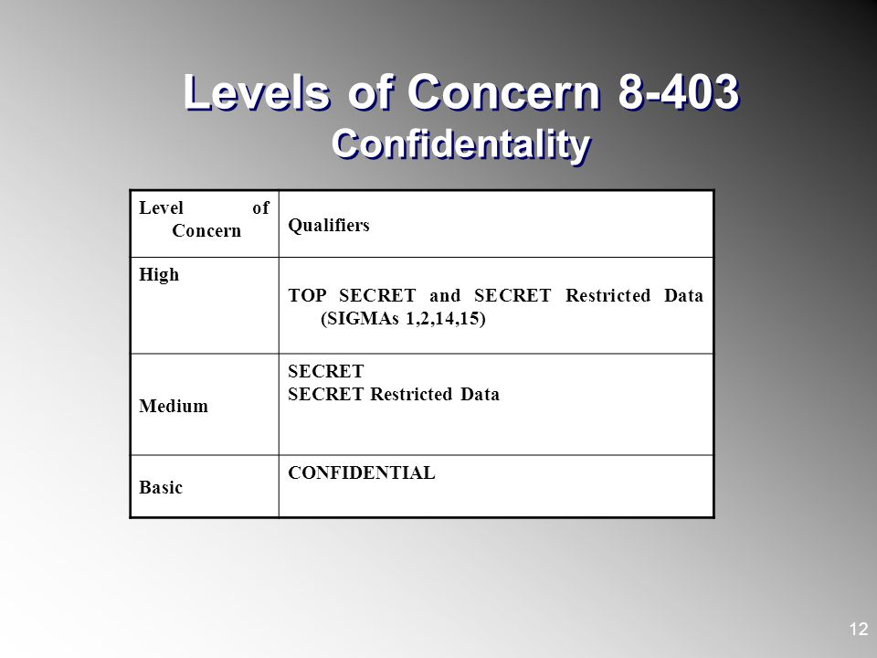 Levels of Concern 8-403 Confidentality