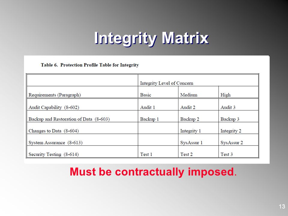 Integrity Matrix Must be contractually imposed.