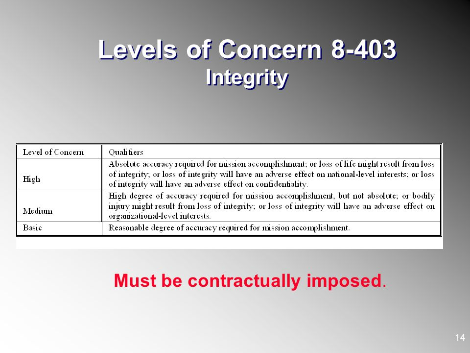 Levels of Concern 8-403 Integrity