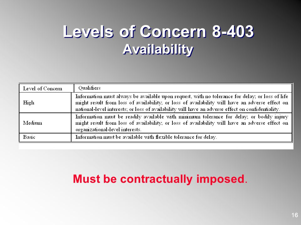 Levels of Concern 8-403 Availability