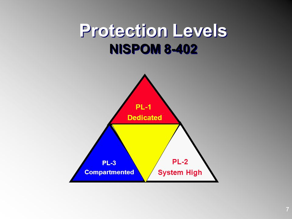 Protection Levels NISPOM 8-402