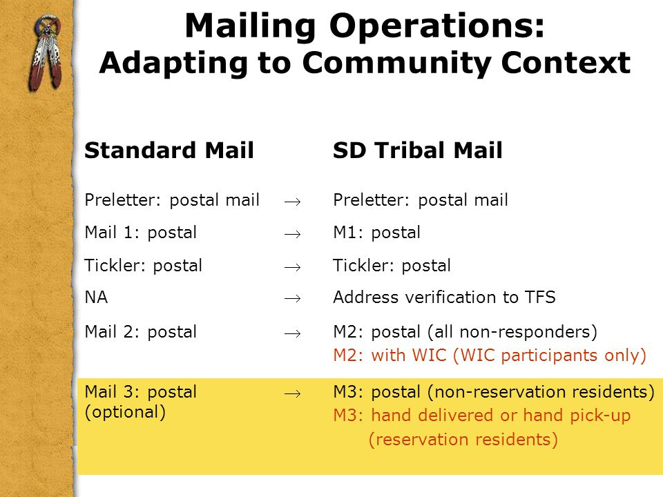 Mailing Operations: Adapting to Community Context