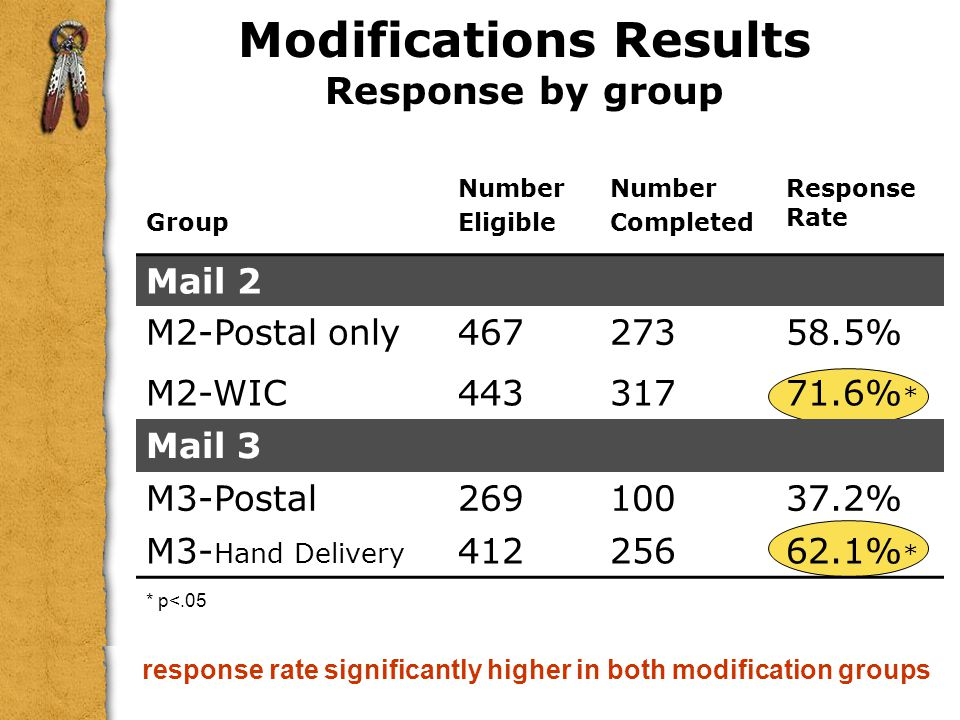 Modifications Results Response by group