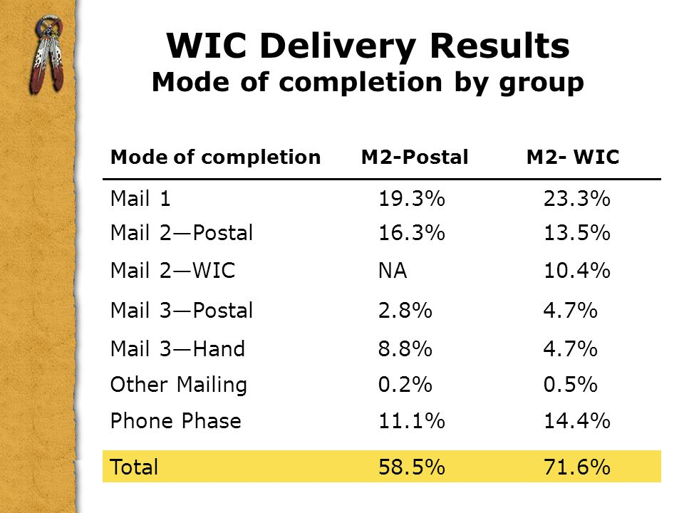 WIC Delivery Results Mode of completion by group