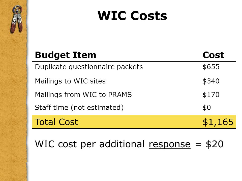 WIC Costs WIC cost per additional response = $20 Budget Item Cost