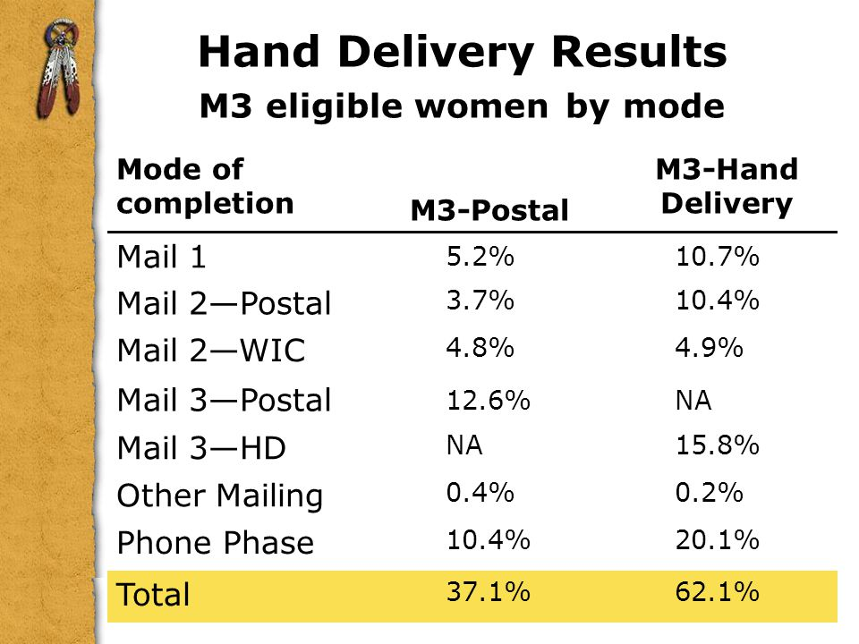 Hand Delivery Results M3 eligible women by mode