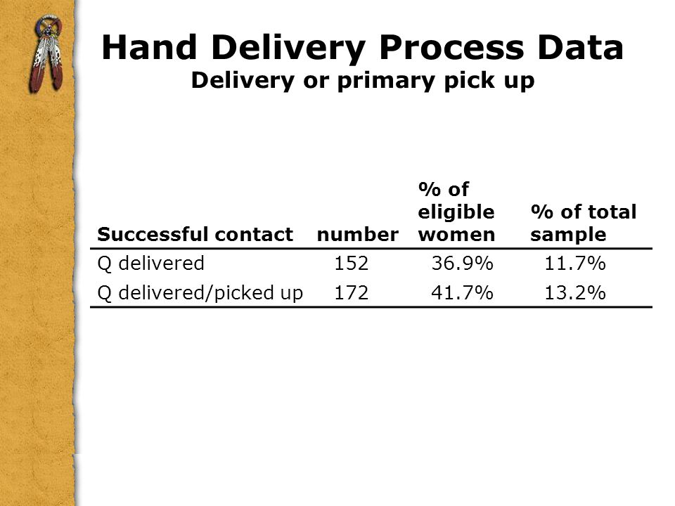 Hand Delivery Process Data Delivery or primary pick up