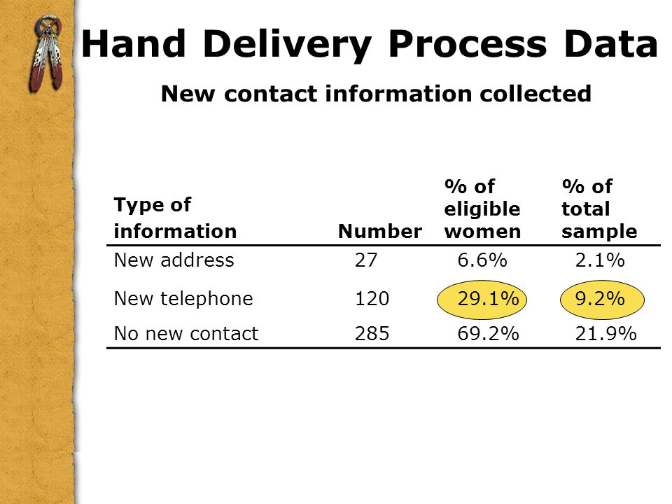 Hand Delivery Process Data New contact information collected Type of. information. Number. % of eligible women.