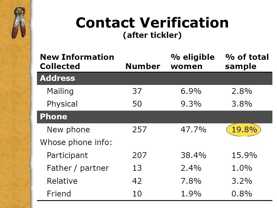 Contact Verification (after tickler)