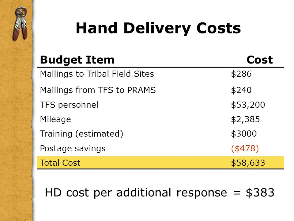 Hand Delivery Costs HD cost per additional response = $383 Budget Item